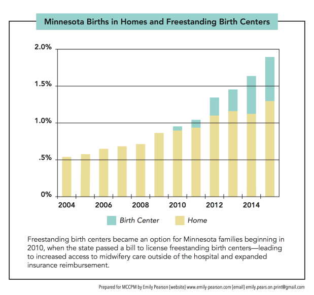 Minnesota births at homes and birth centers rise more than 300 percent